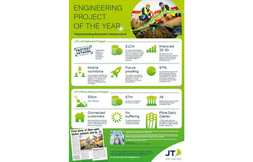 JT named as finalist in Guernsey Construction Awards