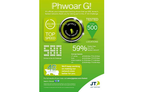 Channel Islands' Fastest 4G Network: Independently proven to be JT